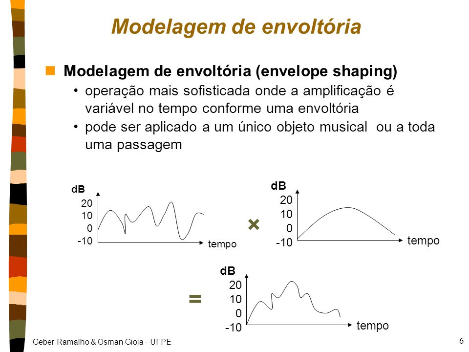 Geber Ramalho & Osman Gioia - UFPE 6 Modelagem de envoltória nModelagem de envoltória (envelope shaping) operação mais sofisticada onde a amplificação