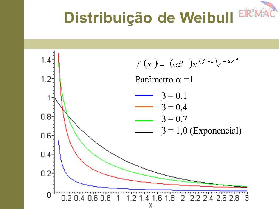 Parâmetro  =1  = 0,1  = 0,4  = 0,7  = 1,0 (Exponencial) Distribuição de Weibull