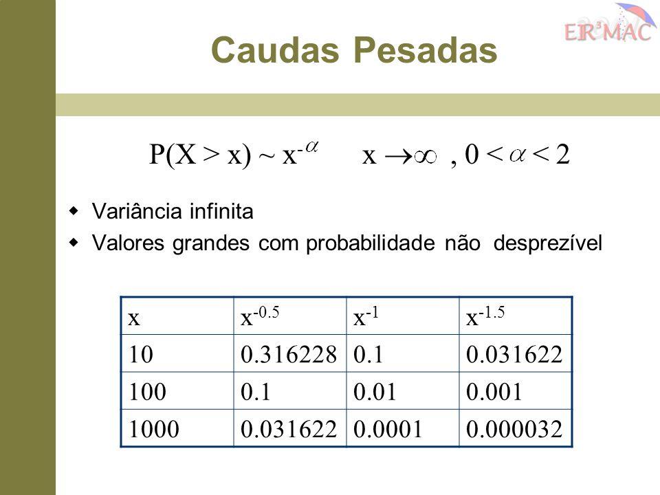 P(X > x) ~ x - x , 0 < < 2  Variância infinita  Valores grandes com probabilidade não desprezível xx -0.5 x -1 x -1.5 100.3162280.10.031622 1000.10