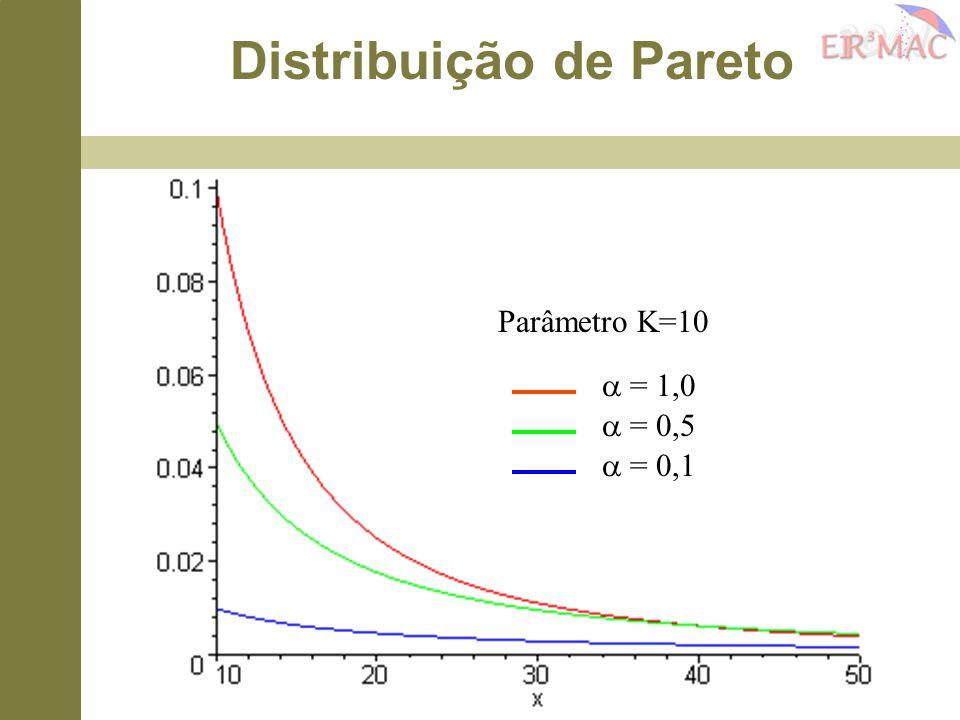 Parâmetro K=10  = 1,0  = 0,5  = 0,1 Distribuição de Pareto