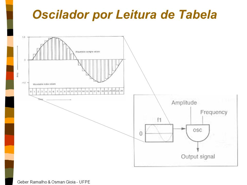 Geber Ramalho & Osman Gioia - UFPE Oscilador por Leitura de Tabela
