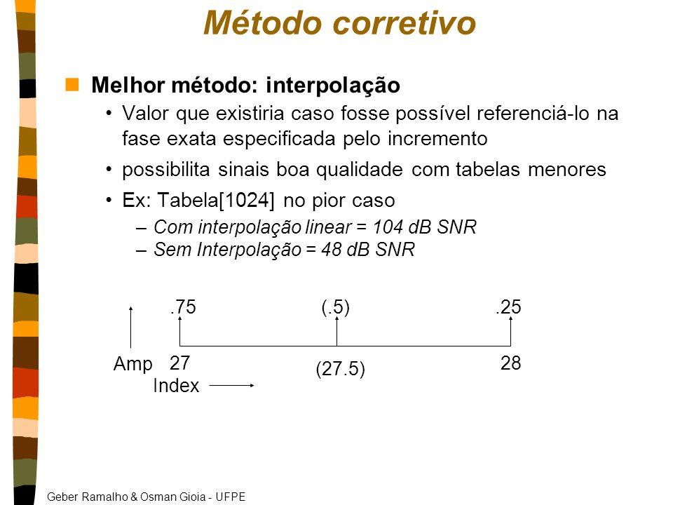 Geber Ramalho & Osman Gioia - UFPE 2728 (27.5) Index Amp.75(.5).25 Método corretivo nMelhor método: interpolação Valor que existiria caso fosse possível referenciá-lo na fase exata especificada pelo incremento possibilita sinais boa qualidade com tabelas menores Ex: Tabela[1024] no pior caso –Com interpolação linear = 104 dB SNR –Sem Interpolação = 48 dB SNR