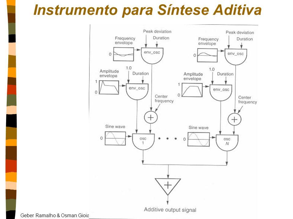 Geber Ramalho & Osman Gioia - UFPE Instrumento para Síntese Aditiva