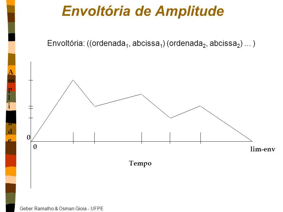 Geber Ramalho & Osman Gioia - UFPE Envoltória de Amplitude AmplitudeAmplitude Tempo 0 0 lim-env Envoltória: ((ordenada 1, abcissa 1 ) (ordenada 2, abcissa 2 )...
