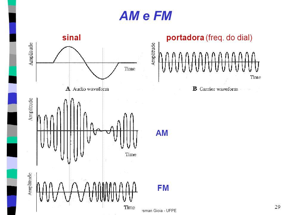 Geber Ramalho & Osman Gioia - UFPE 29 AM e FM sinalportadora (freq. do dial) AM FM