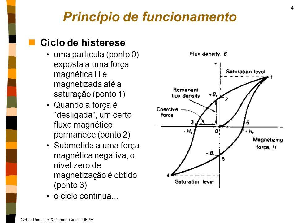 Geber Ramalho & Osman Gioia - UFPE 4 Princípio de funcionamento nCiclo de histerese uma partícula (ponto 0) exposta a uma força magnética H é magnetizada até a saturação (ponto 1) Quando a força é desligada , um certo fluxo magnético permanece (ponto 2) Submetida a uma força magnética negativa, o nível zero de magnetização é obtido (ponto 3) o ciclo continua...