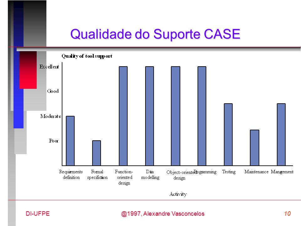 @1997, Alexandre Vasconcelos10DI-UFPE Qualidade do Suporte CASE