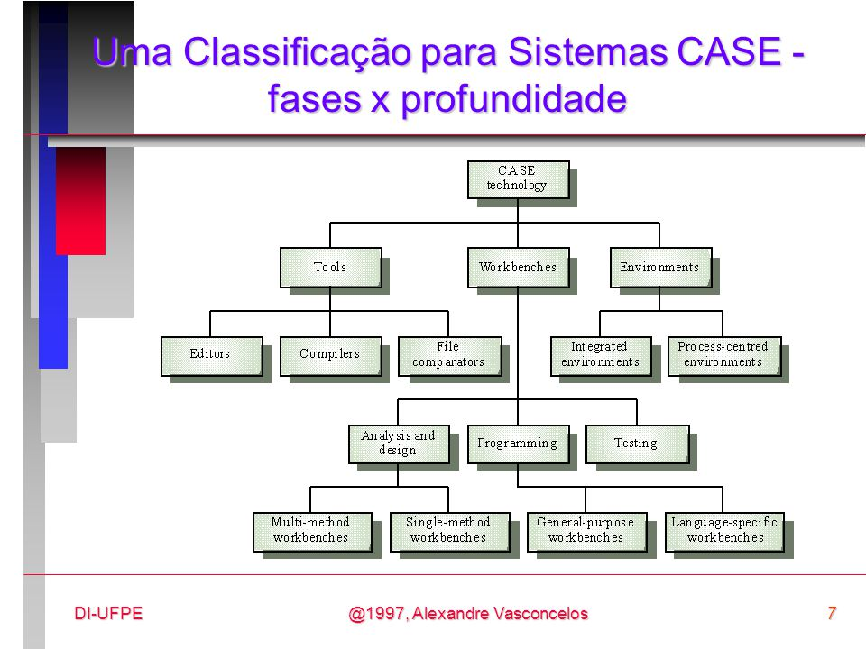 @1997, Alexandre Vasconcelos58DI-UFPE O Estágio da Evolução: definição n Na realidade não é um estágio isolado, pois é uma atividade contínua durante todo o ciclo de vida da ferramenta/ambiente; n Envolve a modificação da ferramenta/ambiente para adaptá-la a novos requisitos ou a novas plataformas de hardware ou software.