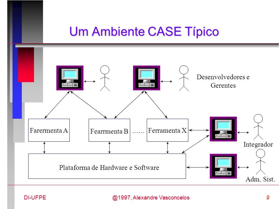 @1997, Alexandre Vasconcelos9DI-UFPE Um Ambiente CASE Típico Farermenta A Fearrmenta B Ferramenta X Plataforma de Hardware e Software Adm. Sist. Integ