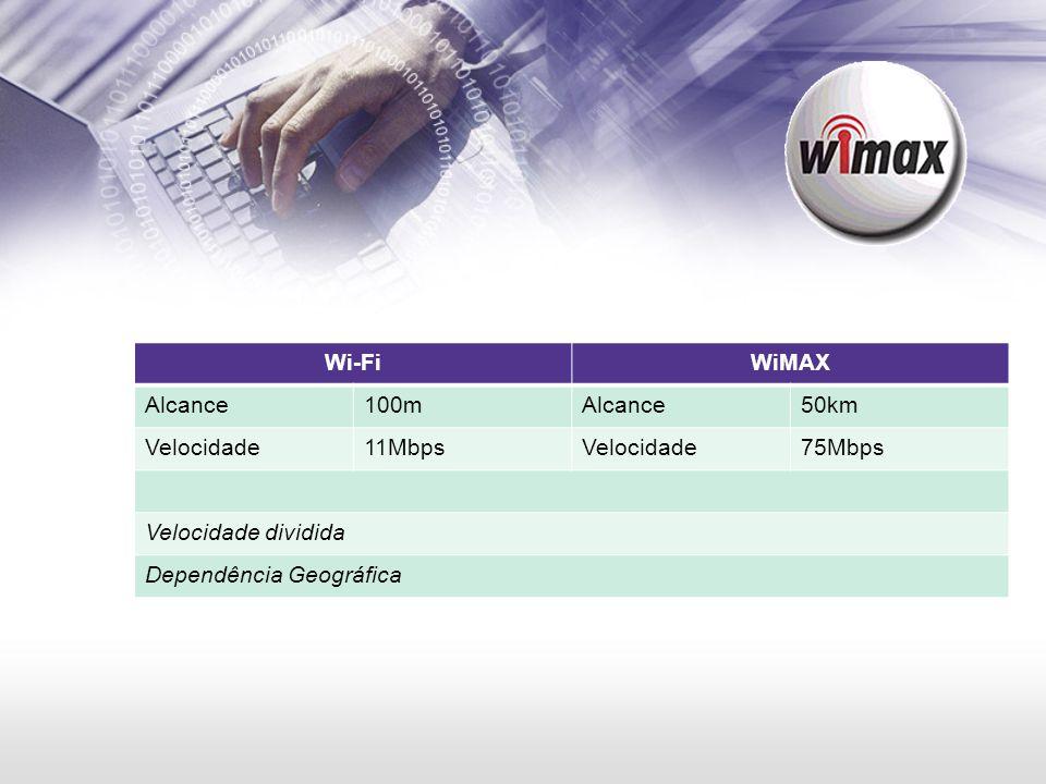 Wi-FiWiMAX Alcance100mAlcance50km Velocidade11MbpsVelocidade75Mbps Velocidade dividida Dependência Geográfica