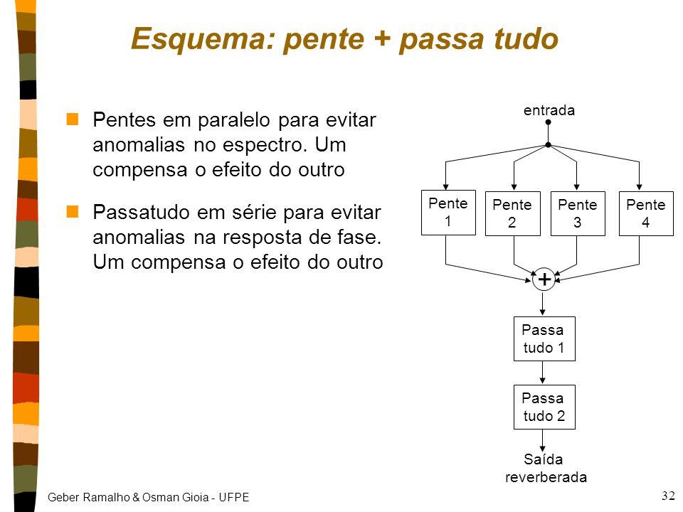 Geber Ramalho & Osman Gioia - UFPE 32 entrada Pente 1 Pente 2 Pente 3 Pente 4 + Passa tudo 1 Passa tudo 2 Saída reverberada Esquema: pente + passa tudo nPentes em paralelo para evitar anomalias no espectro.