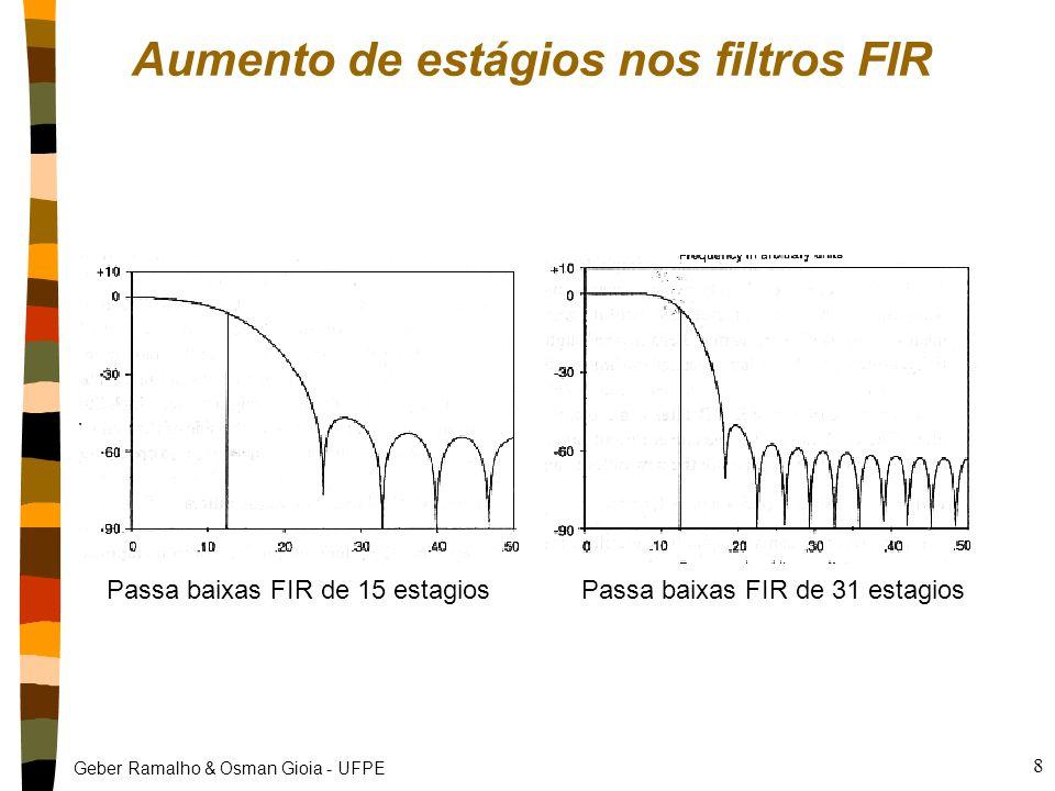 Geber Ramalho & Osman Gioia - UFPE 8 Aumento de estágios nos filtros FIR Passa baixas FIR de 15 estagiosPassa baixas FIR de 31 estagios