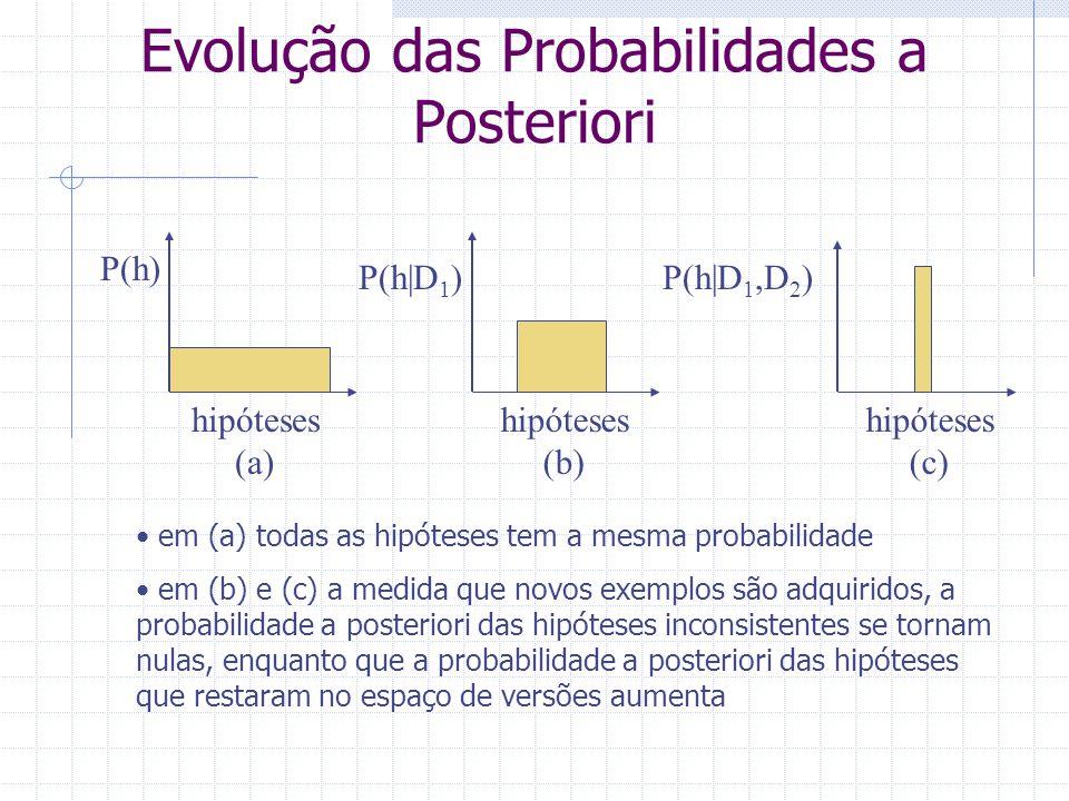 Evolução das Probabilidades a Posteriori em (a) todas as hipóteses tem a mesma probabilidade em (b) e (c) a medida que novos exemplos são adquiridos,