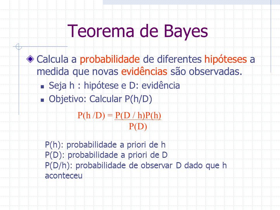 Calcula a probabilidade de diferentes hipóteses a medida que novas evidências são observadas. Seja h : hipótese e D: evidência Objetivo: Calcular P(h/
