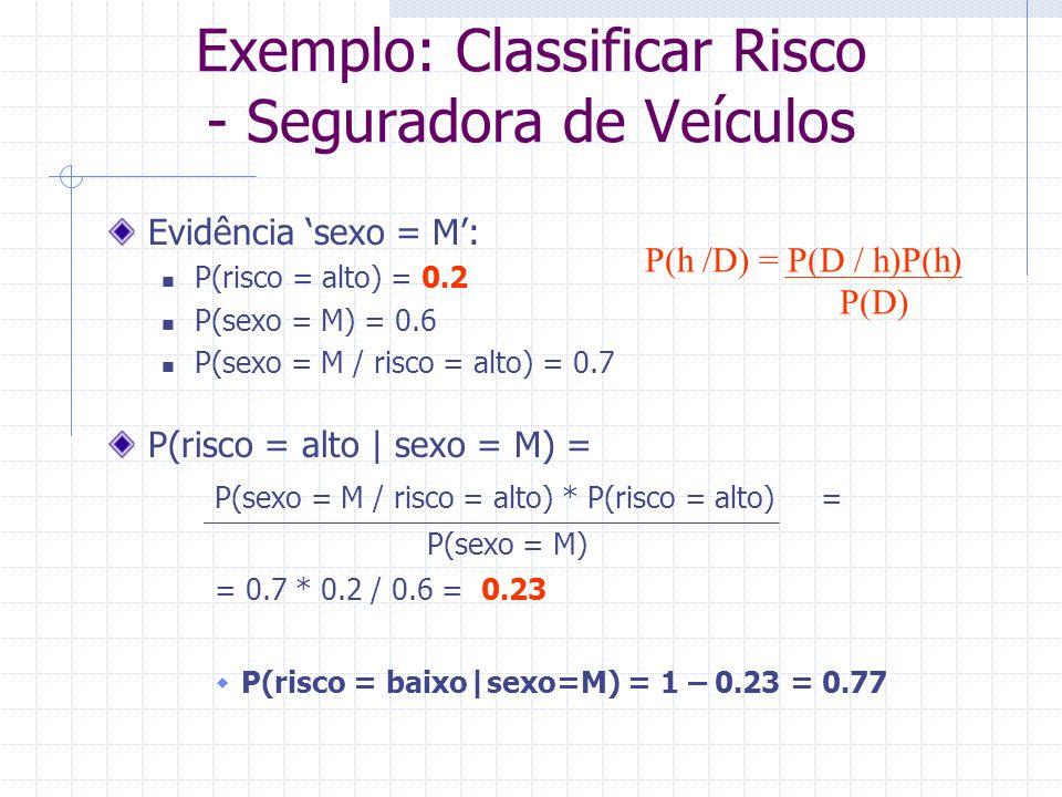 Evidência 'sexo = M': P(risco = alto) = 0.2 P(sexo = M) = 0.6 P(sexo = M / risco = alto) = 0.7 P(risco = alto   sexo = M) = P(sexo = M / risco = alto)