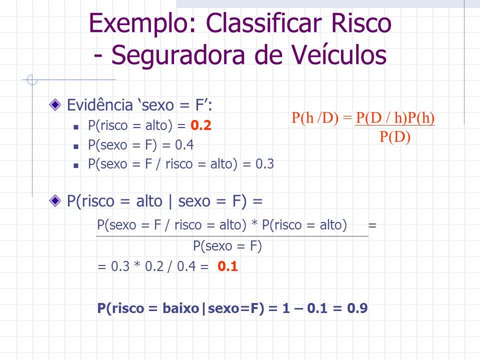 Evidência 'sexo = F': P(risco = alto) = 0.2 P(sexo = F) = 0.4 P(sexo = F / risco = alto) = 0.3 P(risco = alto   sexo = F) = P(sexo = F / risco = alto)