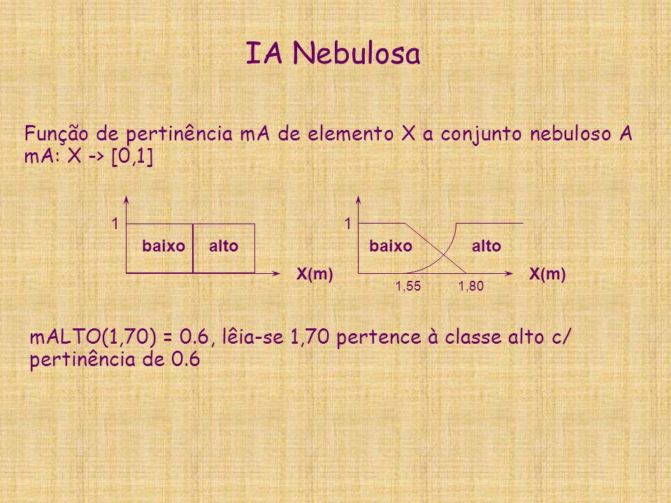 Função de pertinência mA de elemento X a conjunto nebuloso A mA: X -> [0,1] 1 X(m) altobaixo 1 X(m) altobaixo 1,55 1,80 mALTO(1,70) = 0.6, lêia-se 1,7