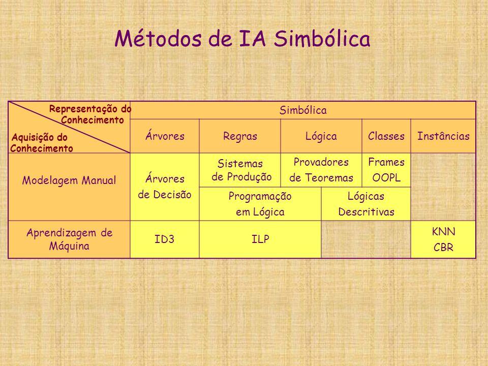 Métodos de IA Simbólica Simbólica ÁrvoresRegrasLógicaClassesInstâncias Modelagem Manual Árvores de Decisão Sistemas de Produção Provadores de Teoremas