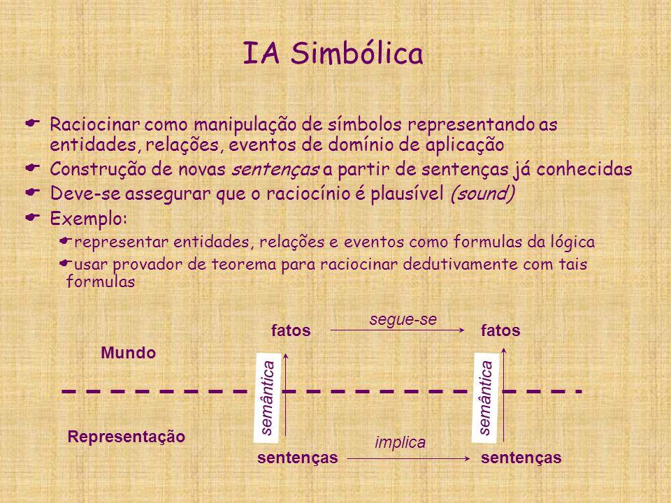 IA Simbólica  Raciocinar como manipulação de símbolos representando as entidades, relações, eventos de domínio de aplicação  Construção de novas sen