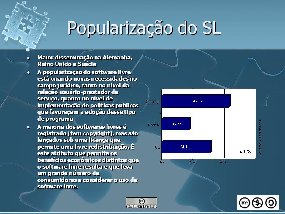 Popularização do SL Maior disseminação na Alemanha, Reino Unido e Suécia A popularização do software livre está criando novas necessidades no campo ju