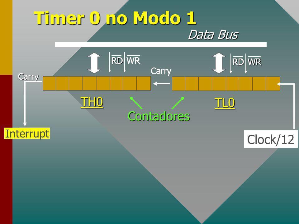 Timer 0 Contador de pulsos de 8/16 bitsContador de pulsos de 8/16 bits Vários modos de operação:Vários modos de operação: –Modo 1: contador de pulsos