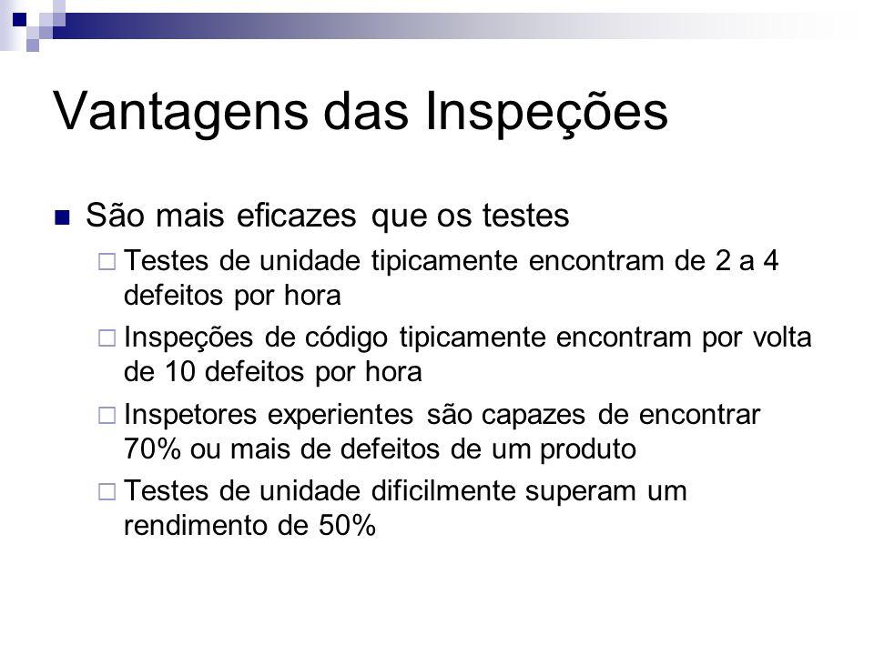 Vantagens das Inspeções São mais eficazes que os testes  Testes de unidade tipicamente encontram de 2 a 4 defeitos por hora  Inspeções de código tipicamente encontram por volta de 10 defeitos por hora  Inspetores experientes são capazes de encontrar 70% ou mais de defeitos de um produto  Testes de unidade dificilmente superam um rendimento de 50%