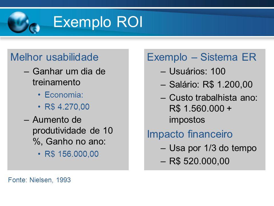 Exemplo ROI Melhor usabilidade –Ganhar um dia de treinamento Economia: R$ 4.270,00 –Aumento de produtividade de 10 %, Ganho no ano: R$ 156.000,00 Exemplo – Sistema ER –Usuários: 100 –Salário: R$ 1.200,00 –Custo trabalhista ano: R$ 1.560.000 + impostos Impacto financeiro –Usa por 1/3 do tempo –R$ 520.000,00 Fonte: Nielsen, 1993