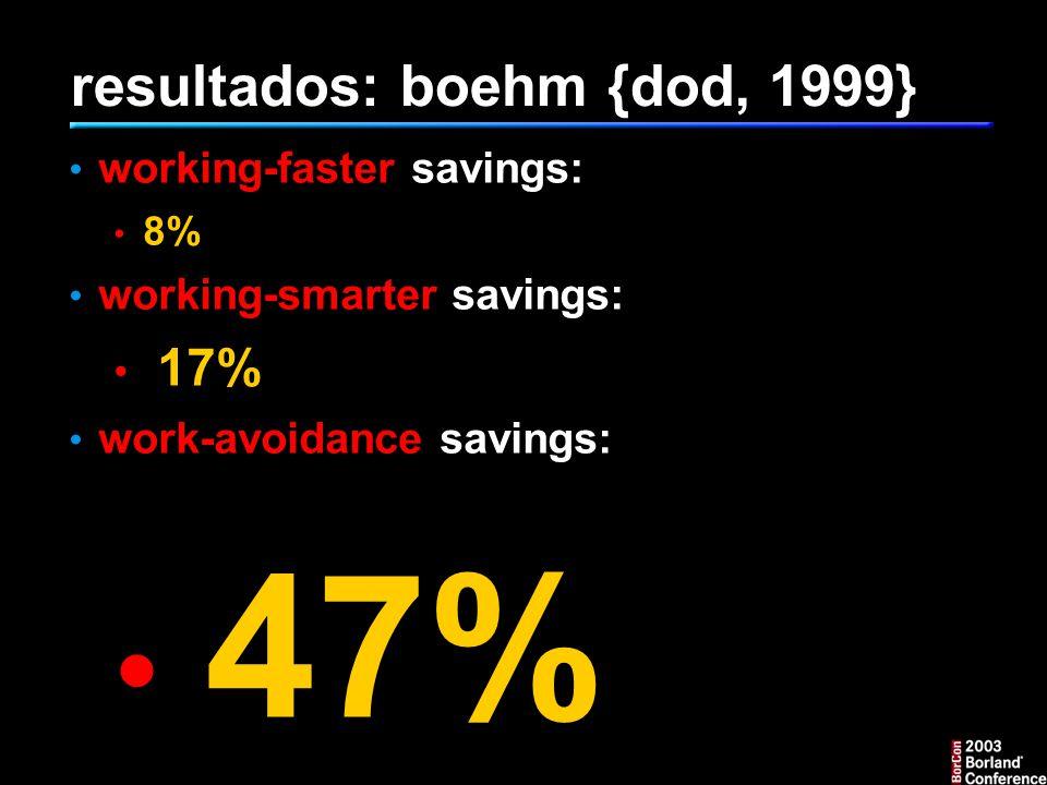 resultados: boehm {dod, 1999} working-faster savings: 8% working-smarter savings: 17% work-avoidance savings: 47%