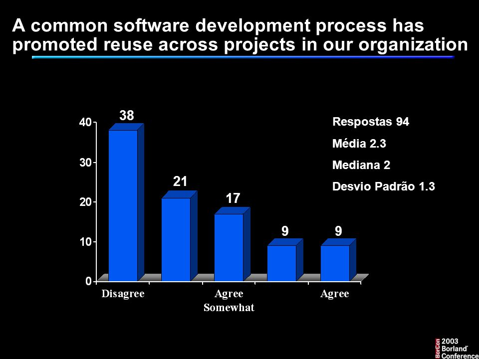 A common software development process has promoted reuse across projects in our organization Respostas 94 Média 2.3 Mediana 2 Desvio Padrão 1.3 38 21