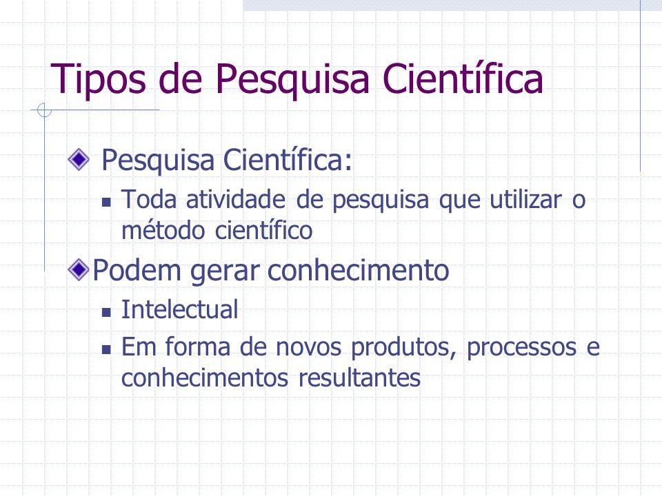 Tipos de Pesquisa Científica Pesquisa Científica: Toda atividade de pesquisa que utilizar o método científico Podem gerar conhecimento Intelectual Em forma de novos produtos, processos e conhecimentos resultantes