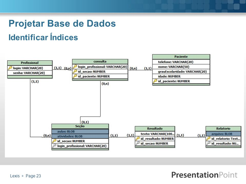 Projetar Base de Dados Identificar Índices Lexis  Page 23