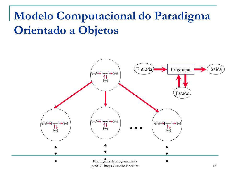 Paradigmas de Programação - prof Gláucya Carreiro Boechat 13 Modelo Computacional do Paradigma Orientado a Objetos Entrada Programa Saída Estado.....................
