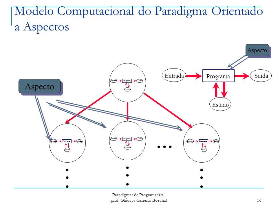 Paradigmas de Programação - prof Gláucya Carreiro Boechat 16 Modelo Computacional do Paradigma Orientado a Aspectos Entrada Programa Saída Estado.....................