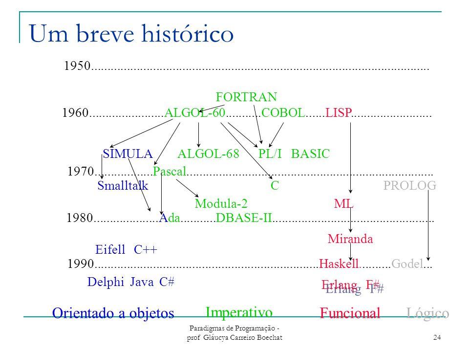 Paradigmas de Programação - prof Gláucya Carreiro Boechat 24 Um breve histórico Smalltalk C PROLOG 1980....................Ada...........DBASE-II..................................................