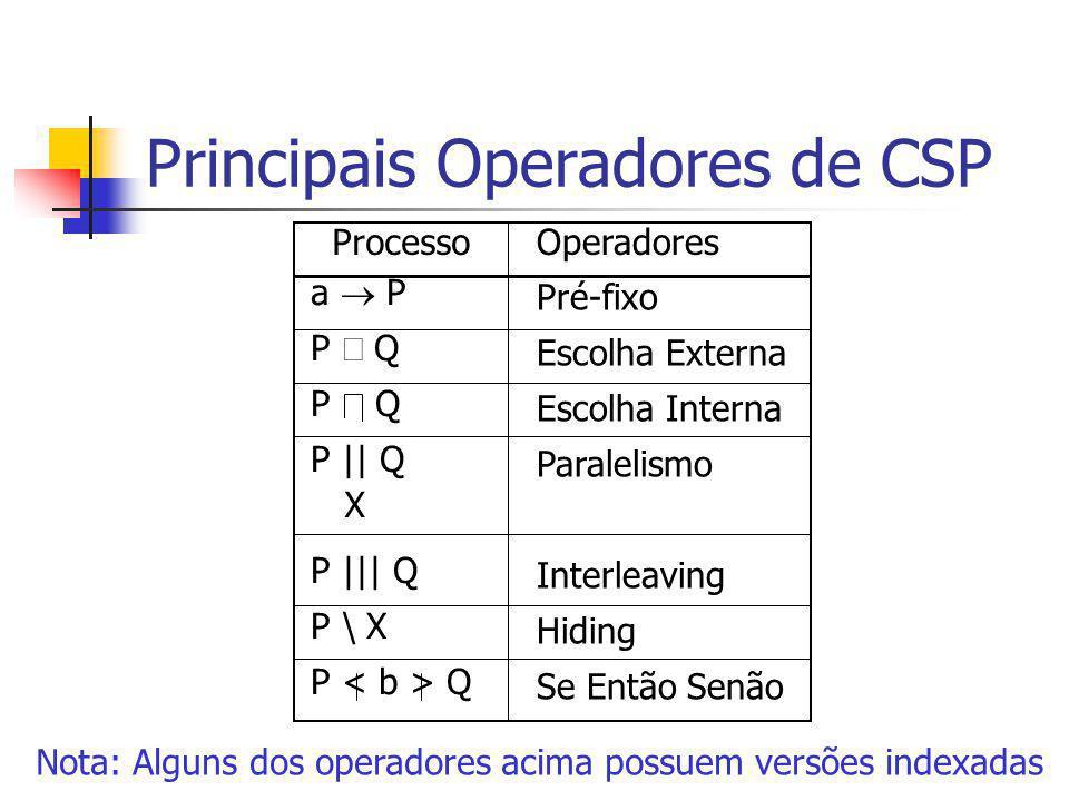 Principais Operadores de CSP a  P P Q P || Q P ||| Q P \ X P Q X ProcessoOperadores Pré-fixo Escolha Externa Escolha Interna Paralelismo Interleaving