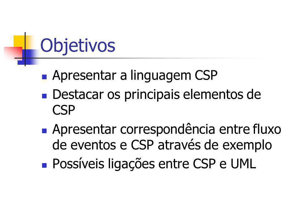CSP Hoare (1985) e Roscoe (1998) Linguagem formal para modelar aspectos comportamentais Estruturas de dados não muito abstratas Troca de informações (interação) se dá via comunicação Modelo de comunicação é síncrono