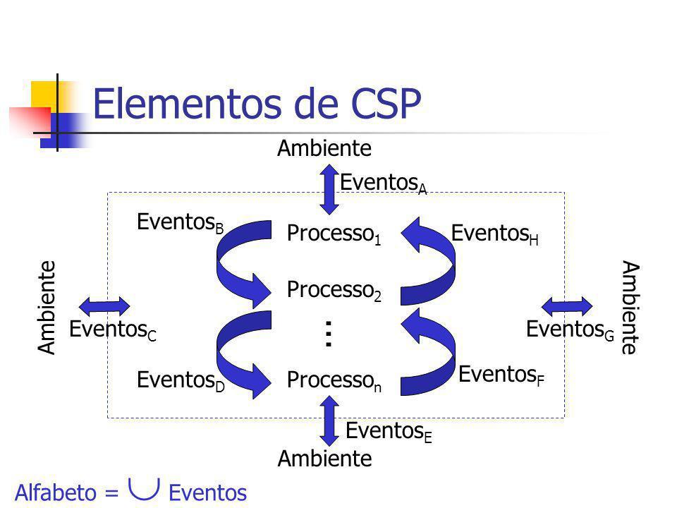 Elementos de CSP Processo 1 Processo 2 Processo n... Eventos B Eventos D Eventos F Eventos H Ambiente Eventos C Eventos G Eventos E Eventos A Alfabeto