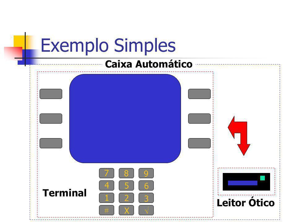 Exemplo Simples 7 8 9 4 5 6 1 2 3  X  Leitor Ótico Caixa Automático Terminal