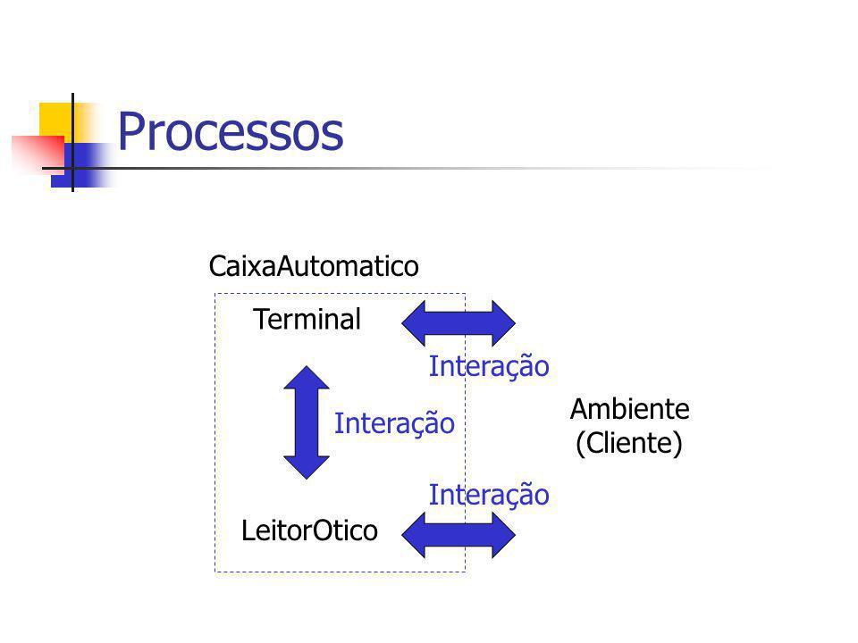 Leitor: Modelagem Informal LeitorOtico 1.Aguarda um cartão ser inserido 2.Tenta decodificar dados do cartão 3.Se decodificação não foi bem-sucedida 1.Avisa ao Terminal 2.Volta ao passo 1 4.Se decodificação foi bem-sucedida 1.Envia dados decodificados para Terminal 2.Volta ao passo 1