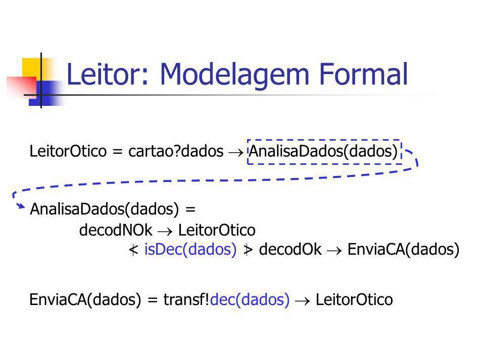 Leitor: Modelagem Formal LeitorOtico = cartao?dados  AnalisaDados(dados) decodNOk  LeitorOtico decodOk  EnviaCA(dados) AnalisaDados(dados) = EnviaC