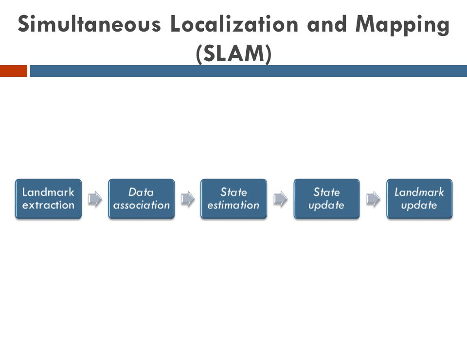 Simultaneous Localization and Mapping (SLAM) Landmark extraction Data association State estimation State update Landmark update