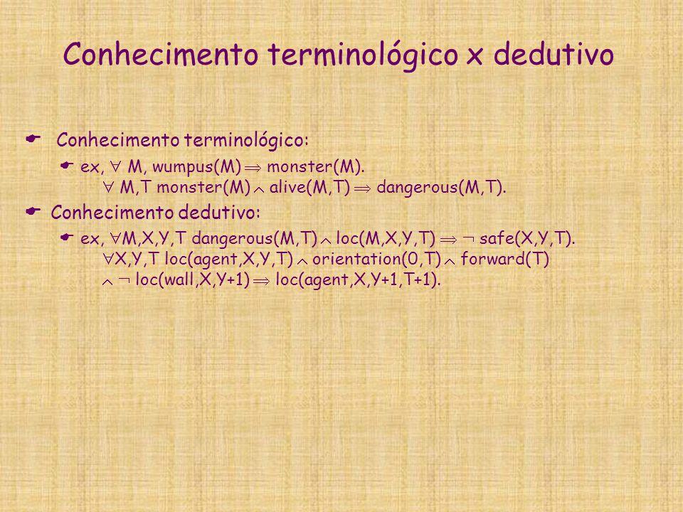 Conhecimento terminológico x dedutivo  Conhecimento terminológico:  ex,  M, wumpus(M)  monster(M).  M,T monster(M)  alive(M,T)  dangerous(M,T).