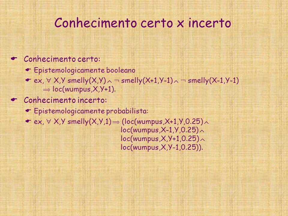 Tipos de raciocínios: dedução  Dado:  Conhecimento prévio ou percepção especifico E c sobre instância particular de problema ou ambiente  Conhecimento genérico G sobre classe de problema ou ambiente  Inferir:  Novo conhecimento específico E e sobre instância particular do problema ou ambiente  Infere efeito E e de causa E c a partir de modelo do ambiente G  Exemplo:  Dado  E c = loc(agent,1,1,1)  orientation(0,1)  forward(1)   loc(wall,1,2)  G =  X,Y,T loc(agent,X,Y,T)  orientation(0,T)  forward(T)   loc(wall,X,Y+1)  loc(agent,X,Y+1,T+1)  Deduz E e = loc(agent,1,2,2).
