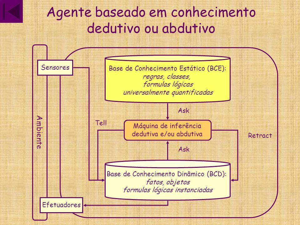 Agente baseado em conhecimento analógico Ambiente Sensores Efetuadores Base de Conhecimento Dinâmico (BCD): fatos, objetos formulas lógicas instanciadas estruturados por similaridades Máquina de inferência analógica TellRetractAsk