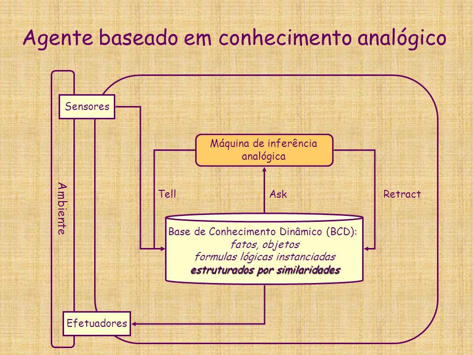 Agente baseado em conhecimento analógico Ambiente Sensores Efetuadores Base de Conhecimento Dinâmico (BCD): fatos, objetos formulas lógicas instanciad