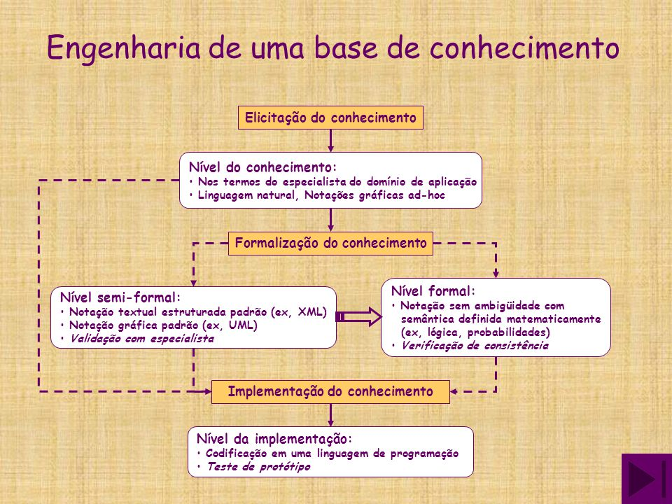 Engenharia de uma base de conhecimento Elicitação do conhecimento Formalização do conhecimento Implementação do conhecimento Nível do conhecimento: Nos termos do especialista do domínio de aplicação Linguagem natural, Notações gráficas ad-hoc Nível semi-formal: Notação textual estruturada padrão (ex, XML) Notação gráfica padrão (ex, UML) Validação com especialista Nível formal: Notação sem ambigüidade com semântica definida matematicamente (ex, lógica, probabilidades) Verificação de consistência Nível da implementação: Codificação em uma linguagem de programação Teste de protótipo