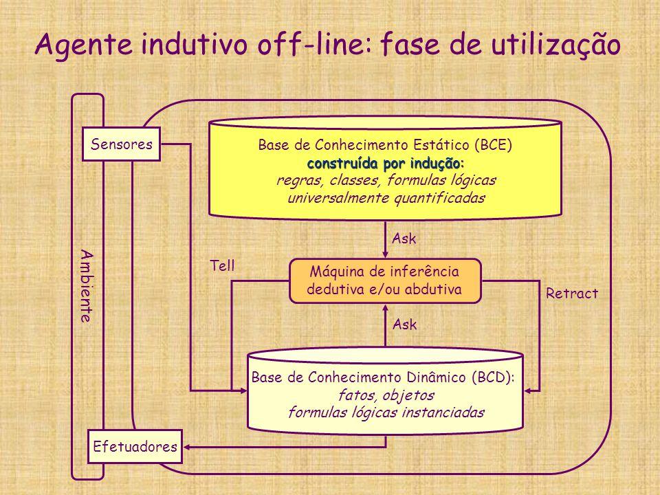 Agente indutivo off-line: fase de utilização Ambiente Sensores Efetuadores Base de Conhecimento Dinâmico (BCD): fatos, objetos formulas lógicas instan