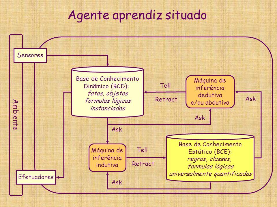 Recapitulando terminologia de agentes  Arquiteturas de agentes:  reativo puro  reativo com estado interno = autômato  deliberativo = cognitivo = baseado em objetivo = planejador  otimizador = baseado em utilidade = decision-theoretic  aprendiz off-line = indutivo off-line  aprendiz situado = aprendiz on-line  Agente autônomo: ao mínimo reativo com estado interno  Agente adaptativo = agente aprendiz situado  Agente baseado em conhecimento:  compatível com todas as arquiteturas