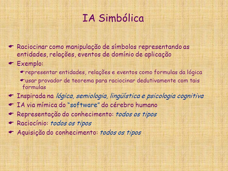 IA Simbólica  Raciocinar como manipulação de símbolos representando as entidades, relações, eventos de domínio de aplicação  Exemplo:  representar