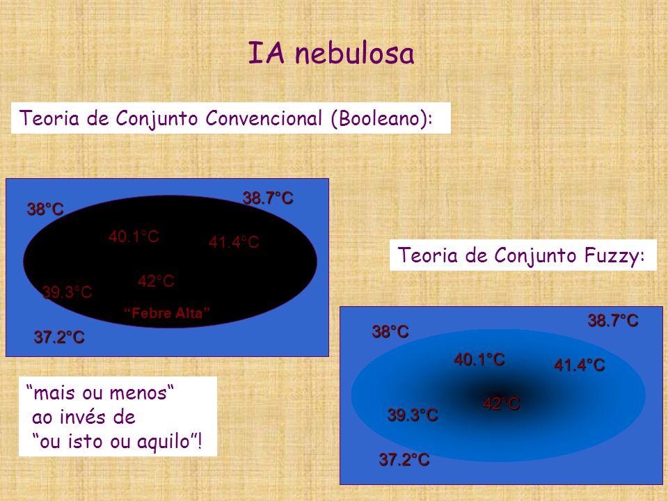 Função de pertinência mA de elemento X a conjunto nebuloso A mA: X -> [0,1] 1 X(m) altobaixo 1 X(m) altobaixo 1,55 1,80 mALTO(1,70) = 0.6, lêia-se 1,70 pertence à classe alto c/ pertinência de 0.6 IA Nebulosa